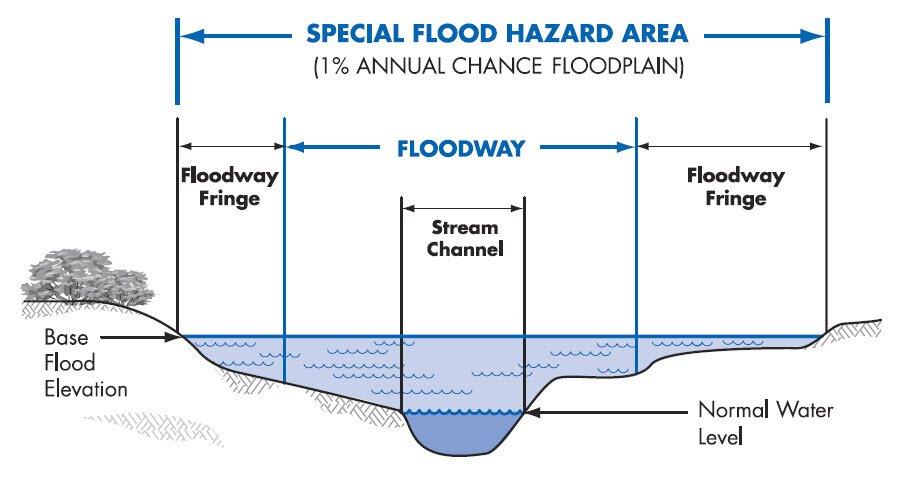 flood zone | flood survey